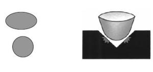puntina sferica, o ellittca, contatto puntina con profondità solco