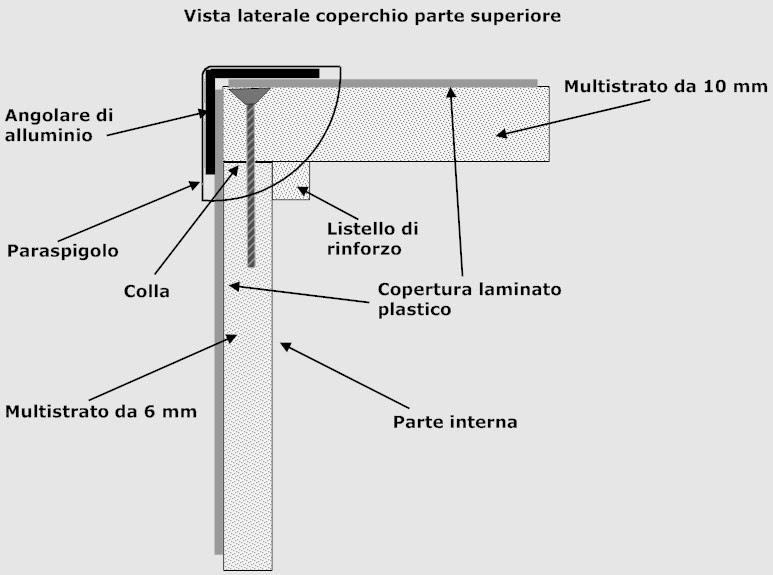 componenti interni di un flightcase