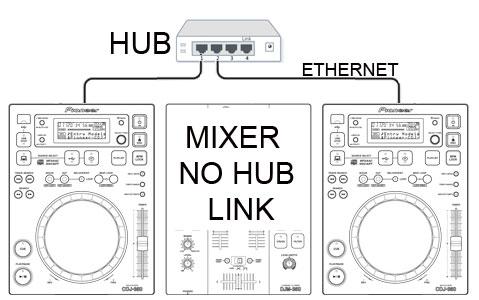 Collegamento di due cdj ad un hub esterno in modalità link